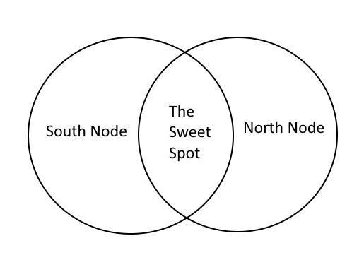 Nodes Diagram by Kah Fai Hong.png